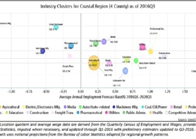 Coastal Region Industry Clusters